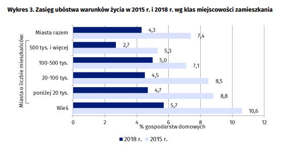 problem ubóstwa w Polsce, wykres